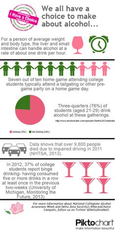 #Delta Zeta #iHaveAChoice Infographic - we all have a choice to make about alcohol.