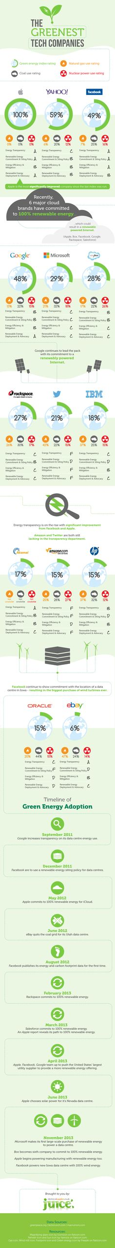 The Greenest Tech Companies    #infographic #Business #Technology #Energy