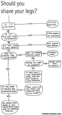 A Chart I found to help The WOmen    As well as to help the men that are swimmers and dress up as women