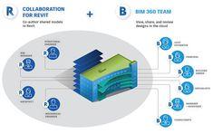 Collaboration for Revit & BIM 360 Team | BIM Cloud Collaboration | Autodesk
