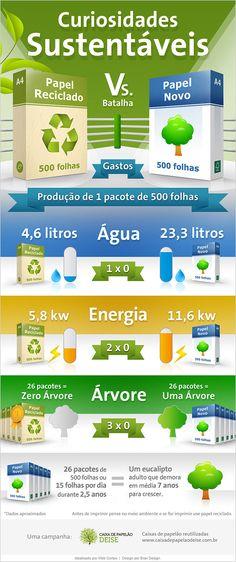 #vivapositivamente @Daiane de Castro Santana Infográfico: Papel Reciclado Vs. Papel Novo. http://vivoverde.com.br/infografico-papel-reciclado-vs-papel-novo/