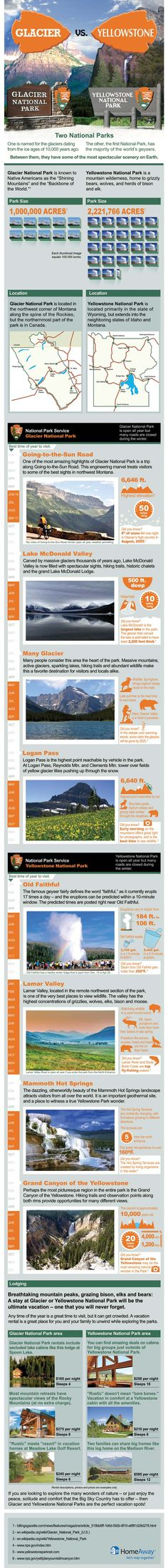 Glacier National Park versus Yellowstone National Park. Which should you visit? Travel Infographic via HomeAway