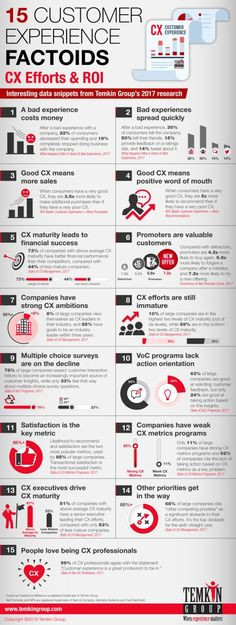 15 CX Factoids: Customer Experience Efforts & ROI (Infographic)