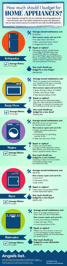 """Appliance repair and cost """"How much should I budget for home appliances?"""" How long house appliances like refrigerator , oven , or washing machine should last - when to repair and when to replace"""