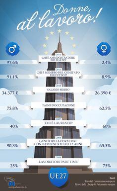 Complimenti per l'infografica #salute #curenaturali #benessere Donne al lavoro - Pari opportunità #UE #infographic