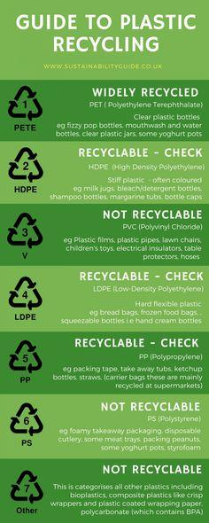 Clear Plastic Bottles, Plastic Bottle Caps, Plastic Trays, Pop Bottles, Plastic Waste, Plastic Recycling, Detergent Bottles, Shampoo Bottles, Styrofoam Insulation