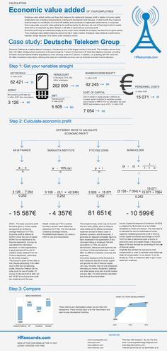 How to calculate EVA for employees or economic profit per employee, human capital value added and more. All calculations are presented for Deutsche Te