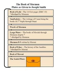 The glue-in helps your students understand how the plates that were given to Joseph Smith were organized.