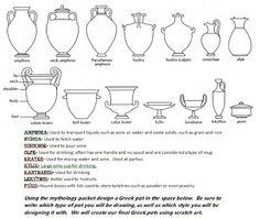Art Room description of Greek vases and their uses. Kratz Kunst, Greece Art, Greek Pottery, Slab Pottery, Ancient Greek Art, 6th Grade Art, Scratch Art, Art Worksheets, Roman Art