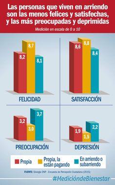 Quienes están pagando su vivienda propia tienen el nivel más alto de felicidad, 8,7 puntos (@DNP_Colombia)