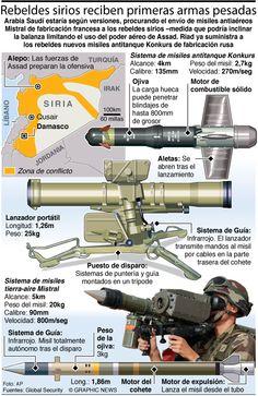 Rebeldes sirios reciben primeras armas pesadas