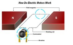 In the spin right 39 round with this simple electric motor for How does a simple electric motor work