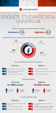 Top 100 Ideal Employers 2014 - France