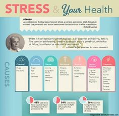 """Stress is not necessarily something bad – it all depends on how you take it. The stress of exhilarating, creative successful work is beneficial, while that of failure, humiliation or infection is detrimental."" —Hans Selye, pioneer in stress research. Stress Symptoms, Chronic Stress, Stress And Anxiety, Adrenal Stress, Work Stress, Reduce Stress, How To Relieve Stress, What Is Stress, What Causes Stress"
