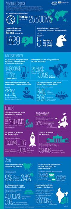 Tendencias en Capital Riesgo #infografía