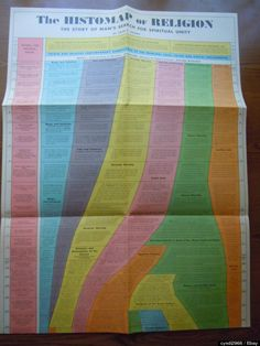 Religion Histomap Puts 100,000 Years Of Religious History On A Single Page: Now On Ebay