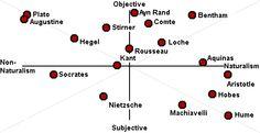 political spectrum hobbes - Google Search Political Spectrum, Ayn Rand, Finance, Politics, Chart, Mood, Google Search, Business, Store