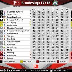 Quem vai se classificar pra Champions?  Parceiros: @meupresenteloja @futeba_br  #bundesliga #futebol #soccer #borussia #dortmund #borussiadortmund #bayernmunchen #bayernmunich #bayerndemunique #hamburgersv #hannover #Mönchengladbach #Hoffenheim #rbleipzig #s04 #shalke #herthabsc #vfbstuttgart #stuttgart #wolfsburg #augsburg #eintracht #leverkusen #freiburg #mainz #fckoln #futbol #FutebolStats #werderbremem #alemanha