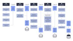 System Process Flow for Doc App