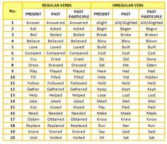 Regular And Irregular Verb - Lessons - Tes Teach English Teaching Materials, Teaching English Grammar, English Writing Skills, English Vocabulary, Verbs For Kids, English Verbs, Kids English, English Class, English Language