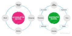 Interruptie Model versus Inspiratie Model