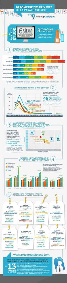 En ligne, les prix de la parapharmacie varient du simple au double #ParaPharmacie #ecommerce