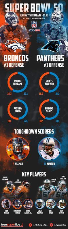 Super Bowl 50 - Panthers v Broncos