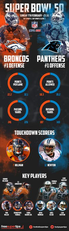 Super Bowl 50 - Panthers v Broncos