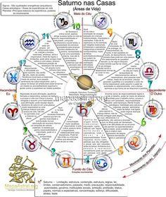 Astrologia, Mapa Astrológico