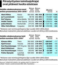 Pörssiyhtiöiden johtajien palkat ja bonukset uuteen ennätykseen – katso lista eniten ansainneista - Talous - Helsingin Sanomat
