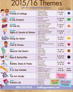 Preschool Curriculum Map, Pre K Curriculum, Preschool Schedule, Curriculum Mapping, Preschool Lessons, Preschool Learning, Preschool Themes By Month, Preschool Classroom, Kindergarten
