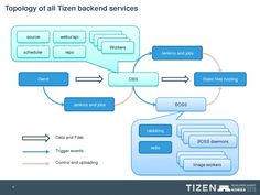 Tizen is the new platform from Samsung to replace Android. Engineering, Android, Platform, Samsung, Heel, Wedge, Technology, Heels