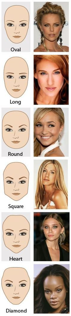Different Face Types and Right Eye Brow Shape…