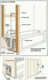 plumbing - Anatomy of a Bathtub Plumbing Installation, Bathroom Plumbing, Bathroom Faucets, Diy Home Repair, Home Repairs, Diy Home Improvement, Bath Remodel, Small Bathroom, Home Remodeling