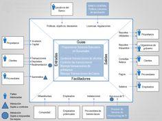 4 Diagramas Para Identificar El Alcance Del SGC Y Sus Procesos