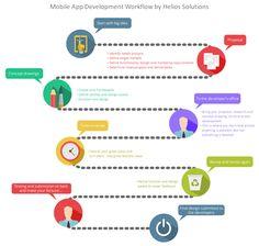 Mobile App Development Workflow by Helios Solutions  http://www.heliossolutions.in/mobile-application-development/ #outsourcemobileapplicationdevelopment #mobileapplicationspecialist #mobileapplicationexpert