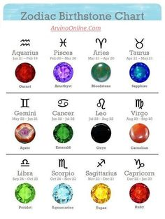 Birthstone According To Zodiac Signs Colors Chart 12