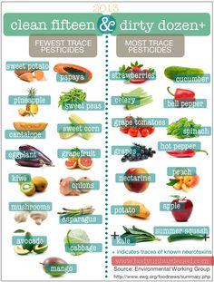 classement des fruits et légumes avec plus ou moins de produits chimiques