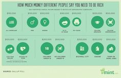 Infographic Of The Day: How Much Money Makes You Rich? | Fast Company