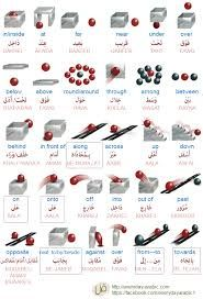 prepositions in arabic Prepositions, Google