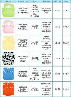 Cloth Diaper 101 Chart