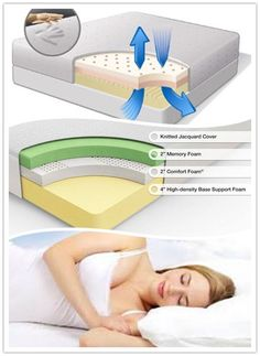 New Best Memory Foam Mattress Review Perfect 72 Home Decor