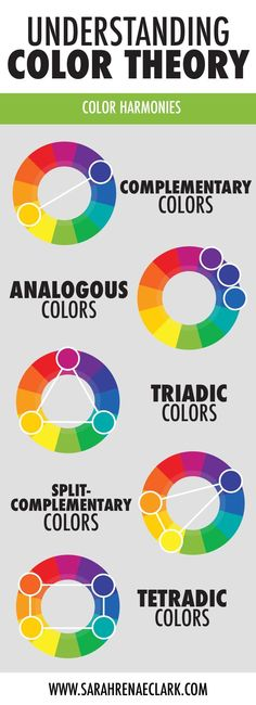 Learn about color harmonies including complementary colors, analogous colors, triadic colors, split-complementary colors and tetradic colors. Read more about basic color theory at www.sarahrenaeclark.com #colortheory #color