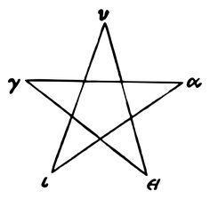 Οι Πυθαγόρειοι χρησιμοποιούσαν το σύμβολο για να εκπροσωπήσουν τους ίδιους, αλλά και ως φυλαχτό. Τα ελληνικά γράμματα στον κύκλο γύρο διαβάζοντας τα δεξιόστροφα σχηματίζουν την λέξη Υ-Γ-Ε-Ι-Α.