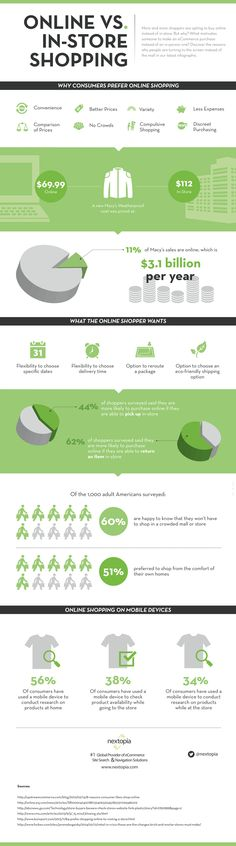 Online Vs. In-Store Shopping [INFOGRAPHIC] - http://teach.ceoblognation.com/2015/01/25/online-vs-store-shopping-infographic/