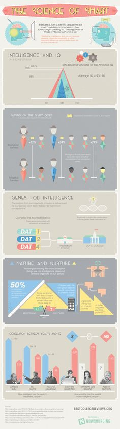 The Science of being Smart Infographic