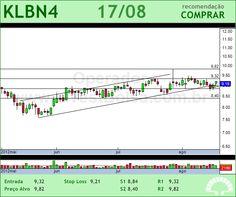 KLABIN S/A - KLBN4 - 17/08/2012 #KLBN4 #analises #bovespa