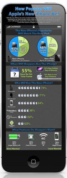 [Infographic] How Popular Will Apple's New iPhone Be?