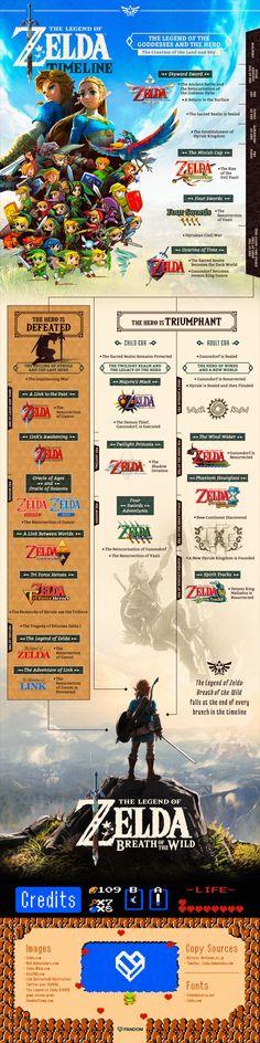 Zelda Timeline w/ Breath of the Wild included! via @getFANDOM Visit blazezelda.tumblr.com All Video Games, Video Game Art, New Zelda, Legend Of Zelda, Zelda Breath, Breath Of The Wild, Short Comics, Twilight Princess, Memes