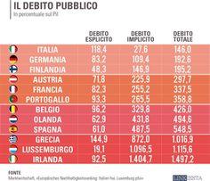 Più di 300 miliardi in quattro anni. E' quanto l'Italia ha speso, dal 2010 al 2013, per pagare gli interessi sul proprio debito pubblico.  ...